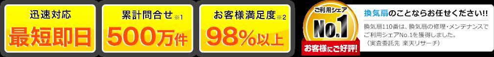 迅速対応 最短即日 累計問合わせ135万件 お客様満足度98%以上 換気扇110番は、換気扇の修理・メンテナンスでご利用シェアNo.1を獲得しました。(実査委託先 楽天リサーチ)